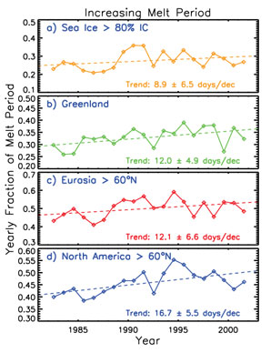 The length of the melt season inferred from surface temperature weekly data has been increasing by 9, 12, 12, and 17 days per decade in sea ice covered areas, Greenland, Eurasia, and North America, respectively.