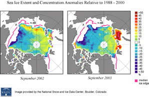 color graph showing sea ice extent and concentration anomalies