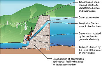 Chart of how hydroelectric power works