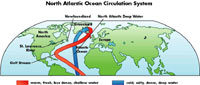 graph showing the NORTH ATLANTIC OCEAN CIRCULATION SYSTEM
