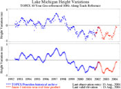 The graph illustrates a steady decline in Lake Michigan's water height since late 1997.