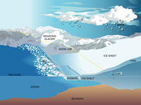 graphic showing various ice environments