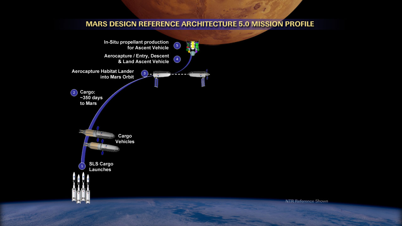 Nasa missions to mars robotics and humans together for Nasa architecture