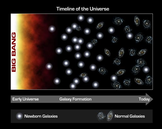 timeline showing fewer baby galaxies over time