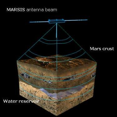 NASA - Mars Express Radar to Be Deployed