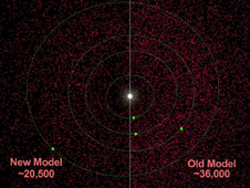 NEOWISE observations indicate that there are about 20,500