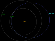 The orbit of asteroid 2011 AG5 carries it beyond the orbit of Mars and as close to the sun as halfway between Earth and Venus.