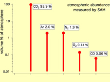 The Five Most Abundant Gases in the Martian Atmosphere