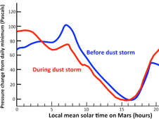 Atmospheric Pressure Patterns Before and During Dust Storm