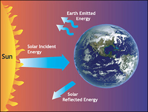 Earth's energy budget is the balance of energy between Earth and space.