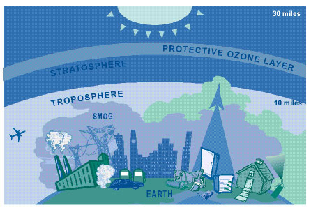 Ozone is a gas that forms in the atmosphere when 3 atoms of oxygen combine. At ground level ozone is created by a chemical reaction between sunlight, oxides of nitrogen and volatile organic compounds.