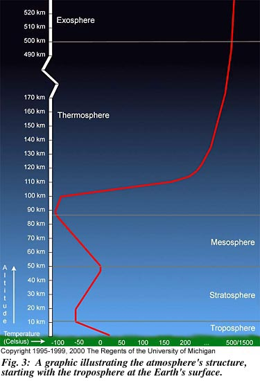Figure 3: Layers of the Earth's Atmosphere
