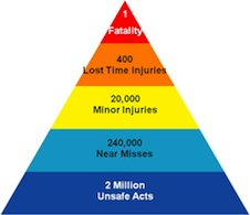 The accident triangle.
