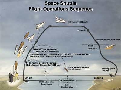 Shuttle launch sequence