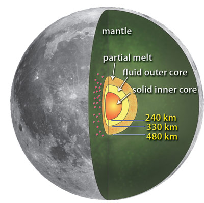 An artist's rendering of the lunar core as identified in new findings by a NASA-led research team.