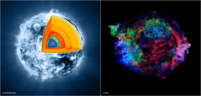 To the left, artist concept of inner layers of the star that formed supernova Cas A just before it exploded. To the right, an X-ray image of Cas A.