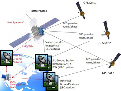 A Global Positioning System receiver and antenna will be connected with a Deep Space Atomic Clock in an integrated payload.