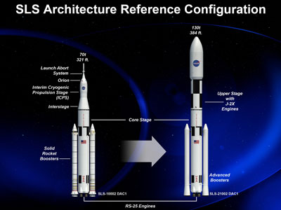 An artist rendering of the various configurations of NASA's Space Launch System managed by the Marshall Space Flight Center.