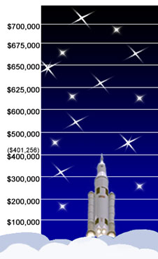 The Marshall Space Flight Center's 2012 Combined Federal Campaign runs through Dec. 15. So far, Marshall's workforce has contributed $401,256 toward the center's $700,000 goal.