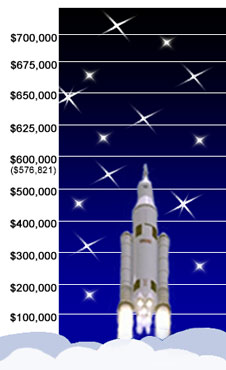 The Marshall Space Flight Center's 2012 Combined Federal Campaign runs through Dec. 15. So far, Marshall's workforce has contributed $576,821 toward the center's $700,000 goal.