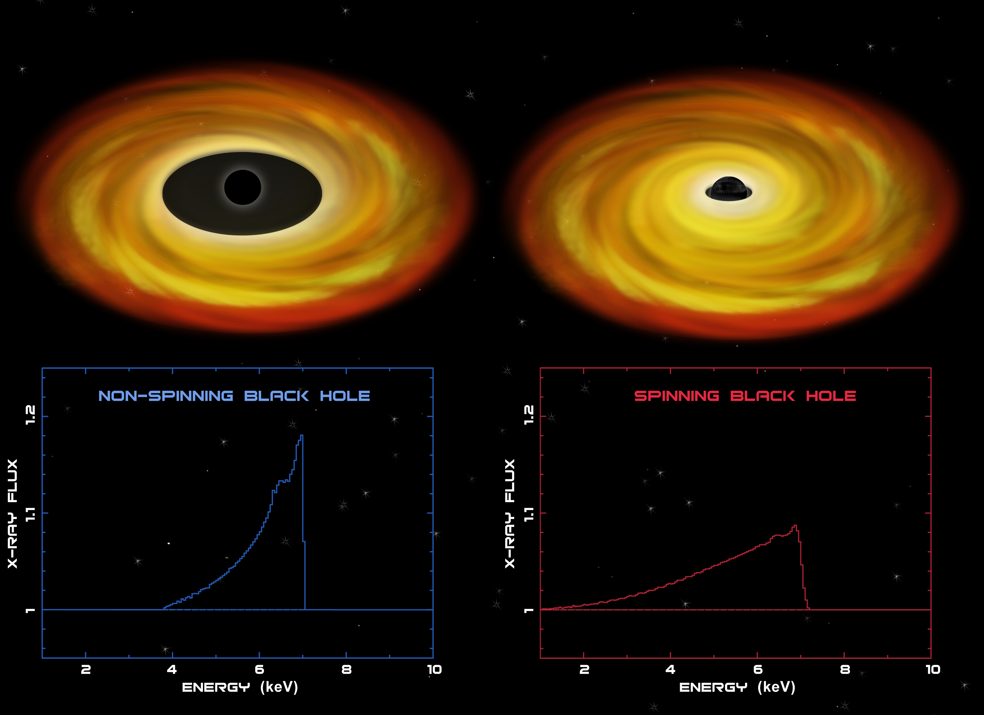 NASA - 'Iron-clad' evidence for spinning black hole ...