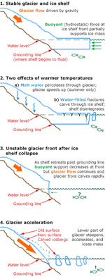 Diagram explaining why glaciers accelerate