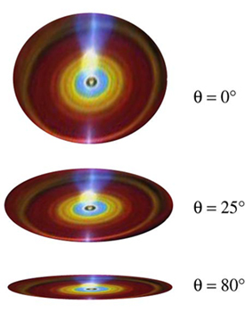 An artists illustration showing the three different disk inclinations we use to explain how the height of the curves we measure can be used to learn about the black hole system. The top panel shows a face on disk, the center panel shows an inclination of 25 degrees, as we believe to be the case for Markarian 766, and the bottom panel shows a disk viewed almost edge