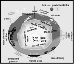 This illustration depicts many of the factors that affect how the Earth's shape changes. They include such as: winds, earthquakes, post-glacial rebound, plate motion, melting of ice, atmospheric pressure and more.