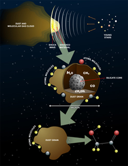 First of two panels showing sugar molecules in space.