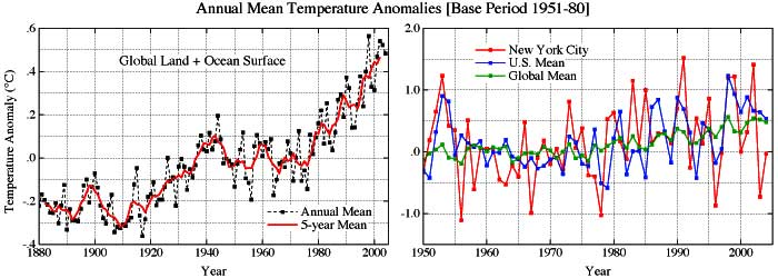 Nasa earth gets a warm feeling all over these two graphs show temperature anomalies in the year 2004 ccuart Images
