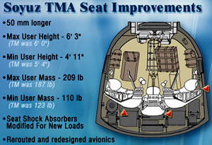 Soyuz seat improvements graphic
