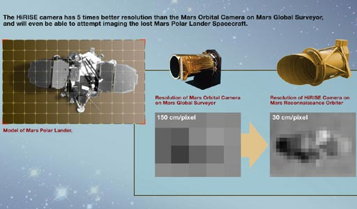 The HiRISE camera will provide the highest-resolution images yet from martian orbit.