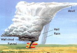 http://www.nasa.gov/images/content/122628main_k_tornado.jpg