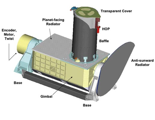 Diagram of Compact Reconnaissance Imaging Spectrometers for Mars (CRISM) is one of six scientific instruments planned for the Mars Reconnaissance Orbiter that NASA will send to the Red Planet in 2005.