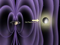 Diagram depicting Saturn's magnetisphere interacting with Enceladus