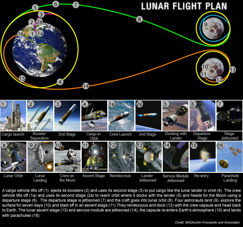 Space Today Online - Human Flights to the Moon and Mars