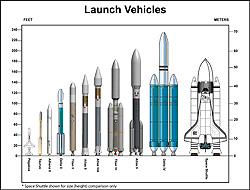 An image illustrating NASA's family of rockets.