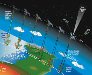 This is a graphic of ICESat in orbit, sending down its laser pulse earthward.