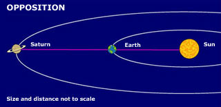 Illustration of Saturn and Earth at oppostion