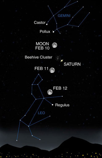 Sky map showing Saturn's location relative to the moon and the Beehive cluster in mid February 2006