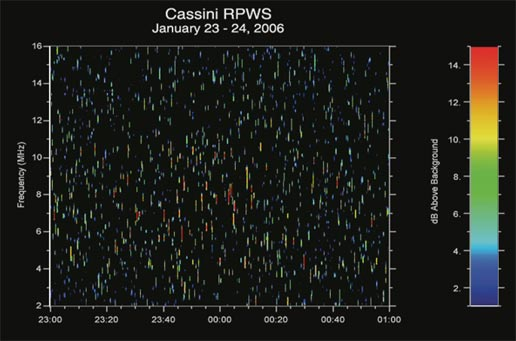 graph showing radio emissions that were generated by lightning flashes on Saturn