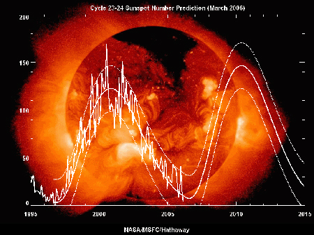 Cycle 23-24 Sunspot Number Prediction (March2006)