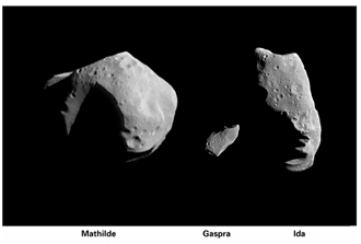 Composite view of three asteroids that have been imaged at close range by spacecraft. The image of Mathilde (left) was taken by the NEAR spacecraft on June 27, 1997. Images of the asteroids Gaspra (middle) and Ida (right) were taken by the Galileo spacecraft in 1991 and 1993, respectively.