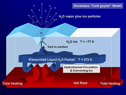 model shows how proposed underground reservoirs of pressurized liquid water could fuel geysers that send jets of icy material into the skies above Enceladus' south pole