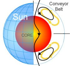 magnetic field diagram for the sun