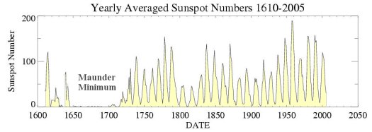 The sunspot cycle as observed since the days of Galileo.