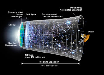 The expansion of the universe over most of it's history has been relatively gradual. The notion that a rapid period inflation preceded the Big Bang expansion was first put forth 25 years ago. The new WMAP observations favor specific inflation scenarios over other long held ideas.