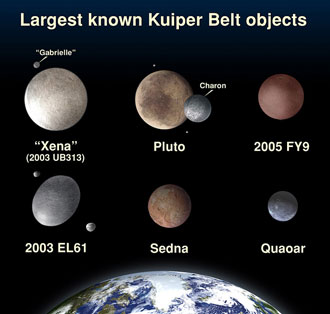 Size of Kuiper Belt Objects