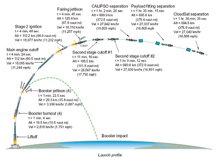 A graphic displaying the launch phases of a Delta II rocket.