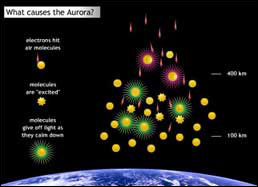 Graphic depicting what causes an aurora